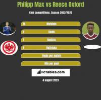 Philipp Max vs Reece Oxford h2h player stats