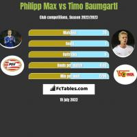 Philipp Max vs Timo Baumgartl h2h player stats