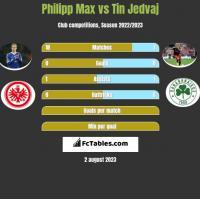 Philipp Max vs Tin Jedvaj h2h player stats