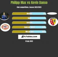Philipp Max vs Kevin Danso h2h player stats