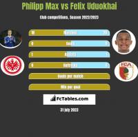 Philipp Max vs Felix Uduokhai h2h player stats