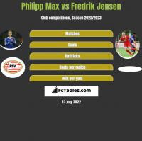 Philipp Max vs Fredrik Jensen h2h player stats