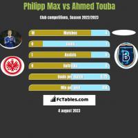 Philipp Max vs Ahmed Touba h2h player stats
