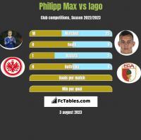 Philipp Max vs Iago h2h player stats