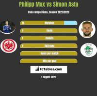 Philipp Max vs Simon Asta h2h player stats