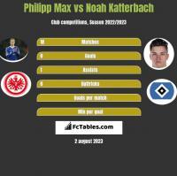 Philipp Max vs Noah Katterbach h2h player stats