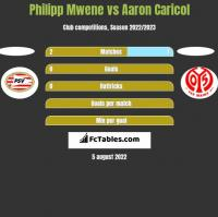 Philipp Mwene vs Aaron Caricol h2h player stats