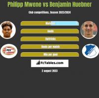 Philipp Mwene vs Benjamin Huebner h2h player stats