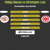 Philipp Mwene vs Christopher Lenz h2h player stats