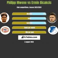 Philipp Mwene vs Ermin Bicakcic h2h player stats