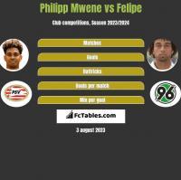 Philipp Mwene vs Felipe h2h player stats