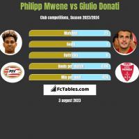 Philipp Mwene vs Giulio Donati h2h player stats