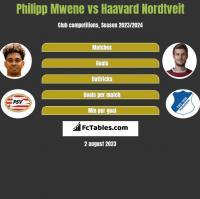 Philipp Mwene vs Haavard Nordtveit h2h player stats