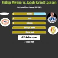 Philipp Mwene vs Jacob Barrett Laursen h2h player stats