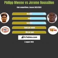 Philipp Mwene vs Jerome Roussillon h2h player stats