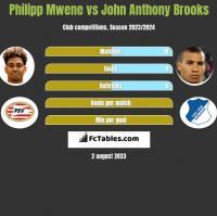 Philipp Mwene vs John Anthony Brooks h2h player stats