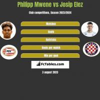 Philipp Mwene vs Josip Elez h2h player stats