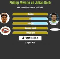 Philipp Mwene vs Julian Korb h2h player stats