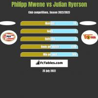 Philipp Mwene vs Julian Ryerson h2h player stats