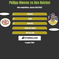 Philipp Mwene vs Ken Reichel h2h player stats