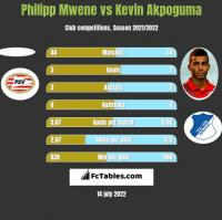 Philipp Mwene vs Kevin Akpoguma h2h player stats