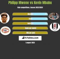 Philipp Mwene vs Kevin Mbabu h2h player stats