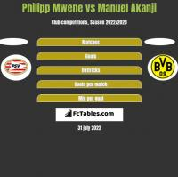 Philipp Mwene vs Manuel Akanji h2h player stats