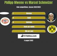 Philipp Mwene vs Marcel Schmelzer h2h player stats