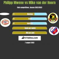 Philipp Mwene vs Mike van der Hoorn h2h player stats