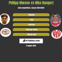 Philipp Mwene vs Niko Bungert h2h player stats