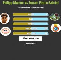 Philipp Mwene vs Ronael Pierre Gabriel h2h player stats