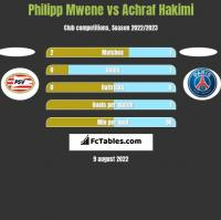 Philipp Mwene vs Achraf Hakimi h2h player stats