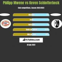 Philipp Mwene vs Keven Schlotterbeck h2h player stats