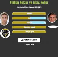 Philipp Netzer vs Alois Holler h2h player stats