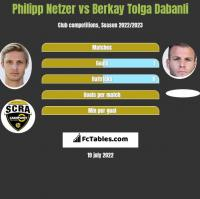 Philipp Netzer vs Berkay Tolga Dabanli h2h player stats