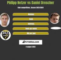 Philipp Netzer vs Daniel Drescher h2h player stats
