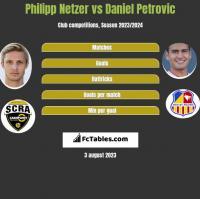 Philipp Netzer vs Daniel Petrovic h2h player stats
