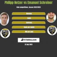 Philipp Netzer vs Emanuel Schreiner h2h player stats