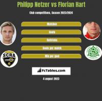 Philipp Netzer vs Florian Hart h2h player stats