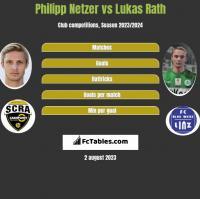Philipp Netzer vs Lukas Rath h2h player stats