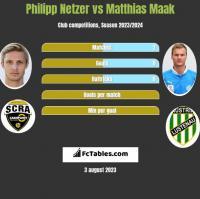 Philipp Netzer vs Matthias Maak h2h player stats