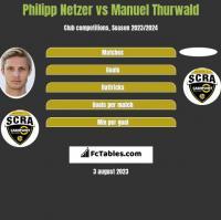Philipp Netzer vs Manuel Thurwald h2h player stats