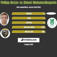 Philipp Netzer vs Ahmet Muhamedbegovic h2h player stats
