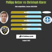 Philipp Netzer vs Christoph Klarer h2h player stats