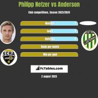 Philipp Netzer vs Anderson h2h player stats