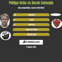 Philipp Ochs vs Burak Camoglu h2h player stats