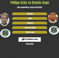 Philipp Ochs vs Dennis Aogo h2h player stats