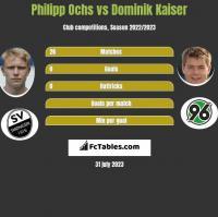 Philipp Ochs vs Dominik Kaiser h2h player stats