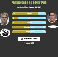 Philipp Ochs vs Edgar Prib h2h player stats