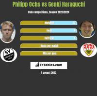 Philipp Ochs vs Genki Haraguchi h2h player stats